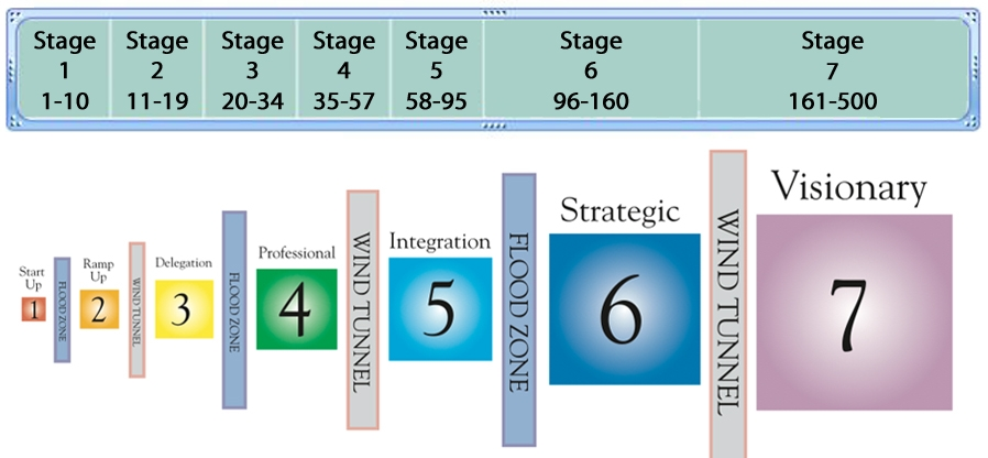 7_stages_graphic